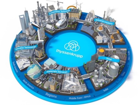 The new thyssenkrupp brand