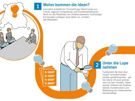 Profil Innovationen thyssenkrupp Steel Europe