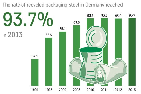 Development of the recycling rate