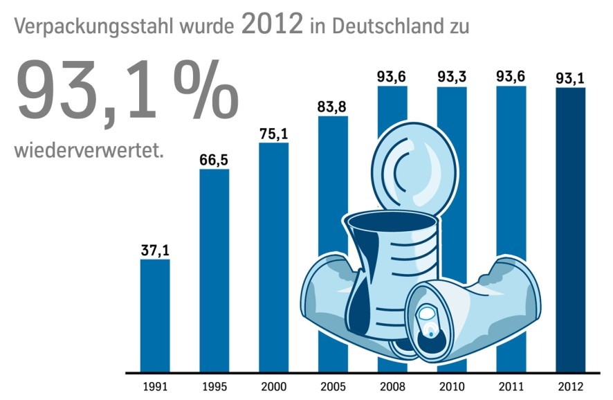 Development of the recycling rate of packaging steel in Germany in percent Press ThyssenKrupp Rasselstein