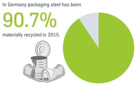 At the top of the recycling quota: More than 90 percent of steel packaging was eco-friendly recycled