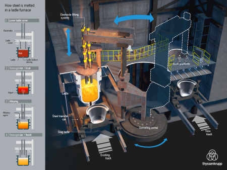 Infographic furnace