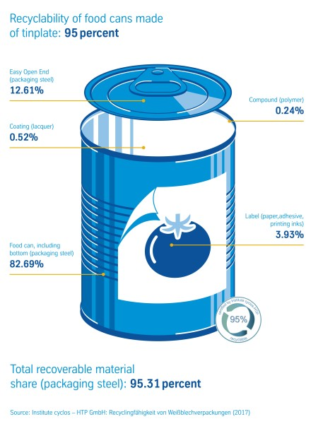 Study confirms: tinplate packaging offers a high degree of recyclability