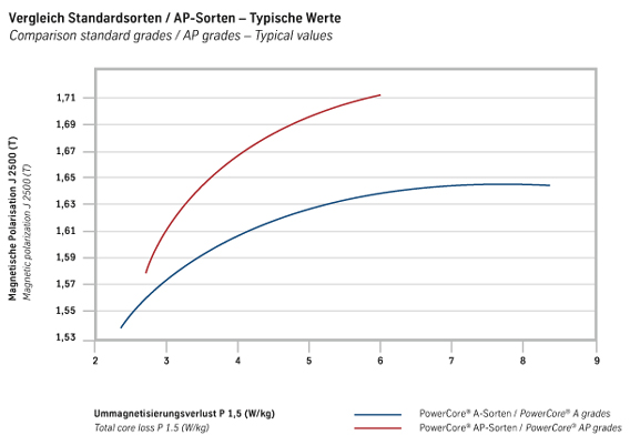 powercore® A grades in comparison with powercore® AP grades