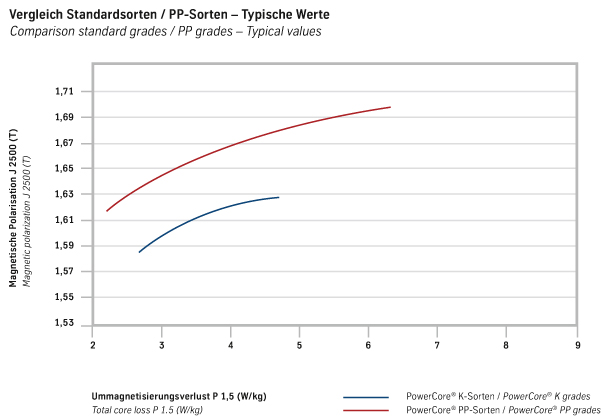 powercore® K grades in comparison with powercore® PP grades