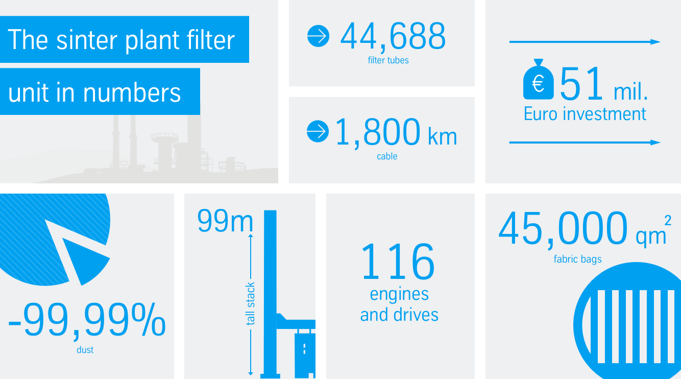The sinter plant filter unit in numbers